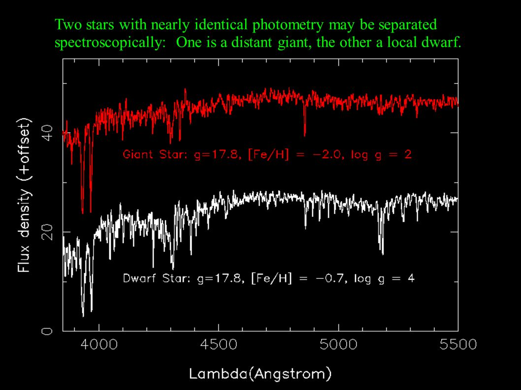 Two stars with nearly identical photometry may be separated spectroscopically: One is a distant giant, the other a local dwarf.