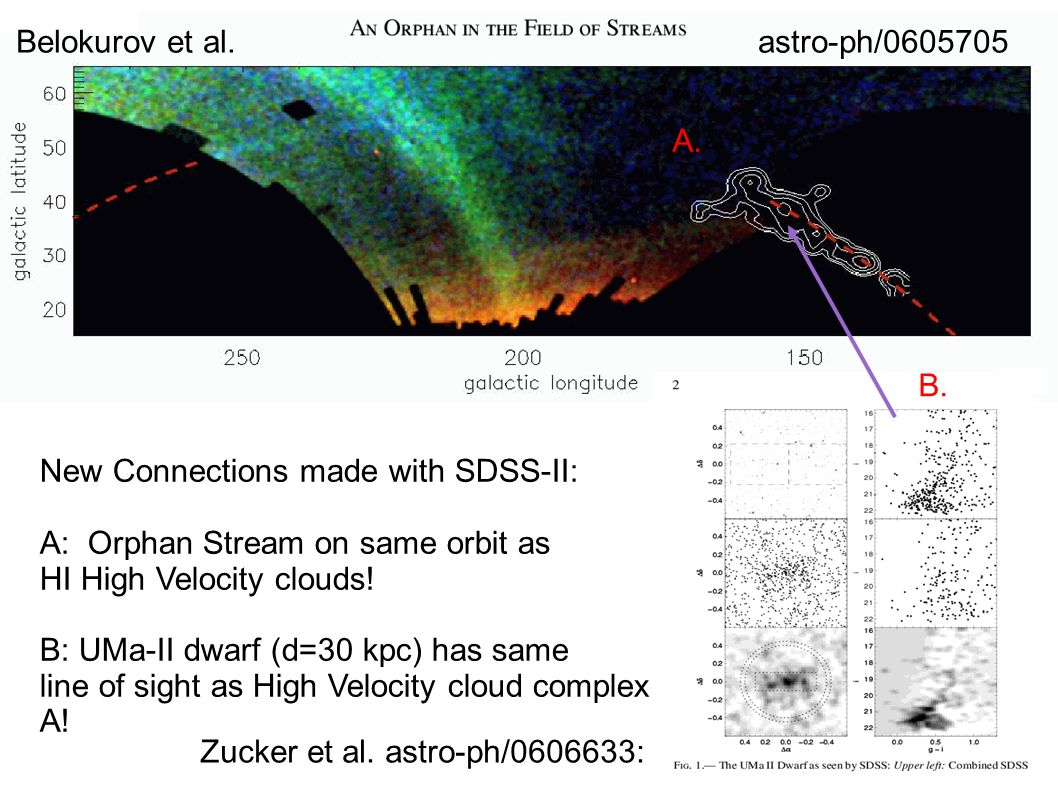 New Connections made with SDSS-II: A: Orphan Stream on same orbit as HI High Velocity clouds.