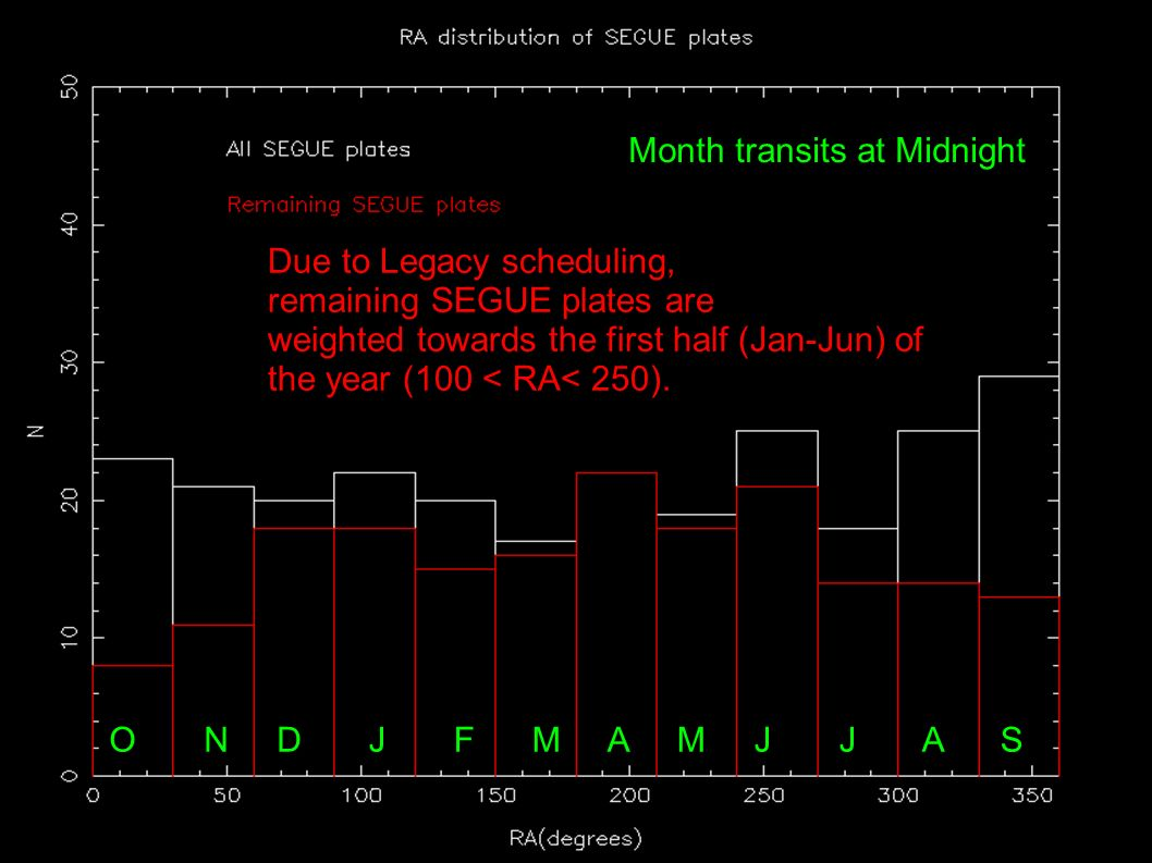 Due to Legacy scheduling, remaining SEGUE plates are weighted towards the first half (Jan-Jun) of the year (100 < RA< 250).