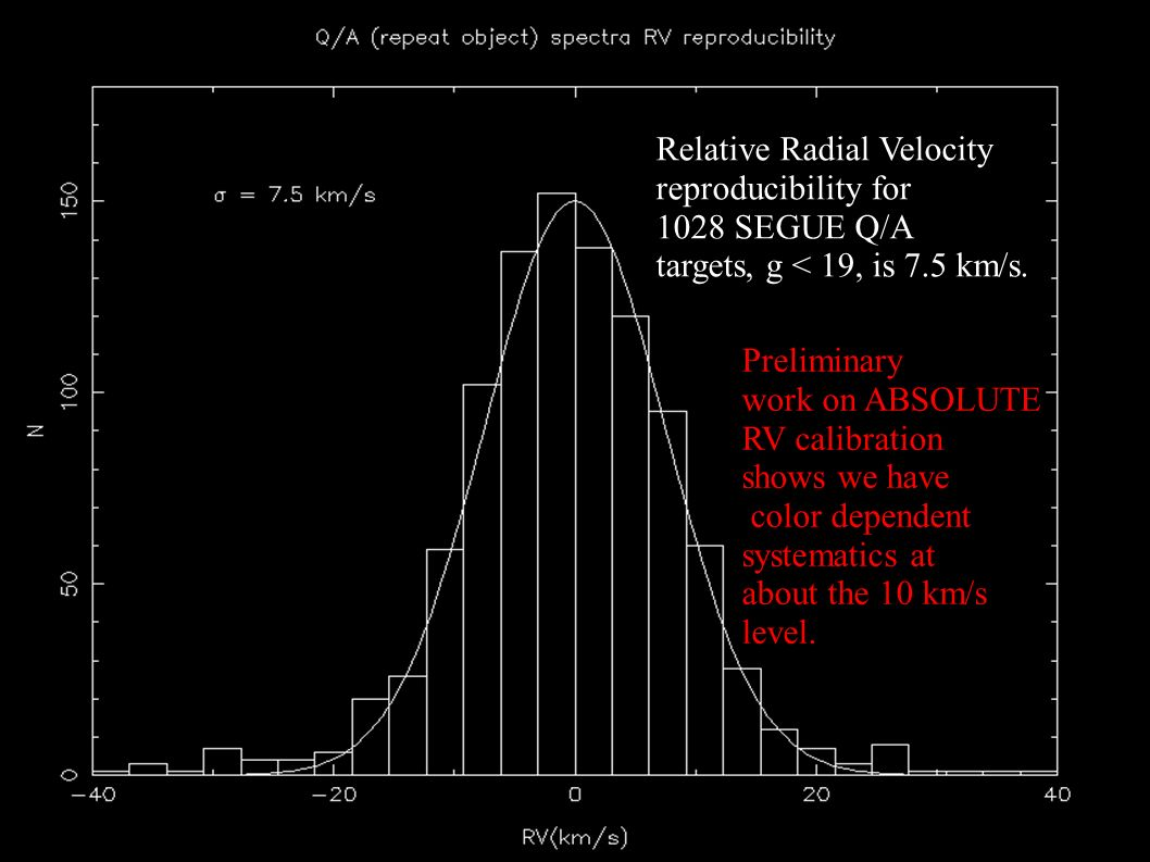 Relative Radial Velocity reproducibility for 1028 SEGUE Q/A targets, g < 19, is 7.5 km/s.
