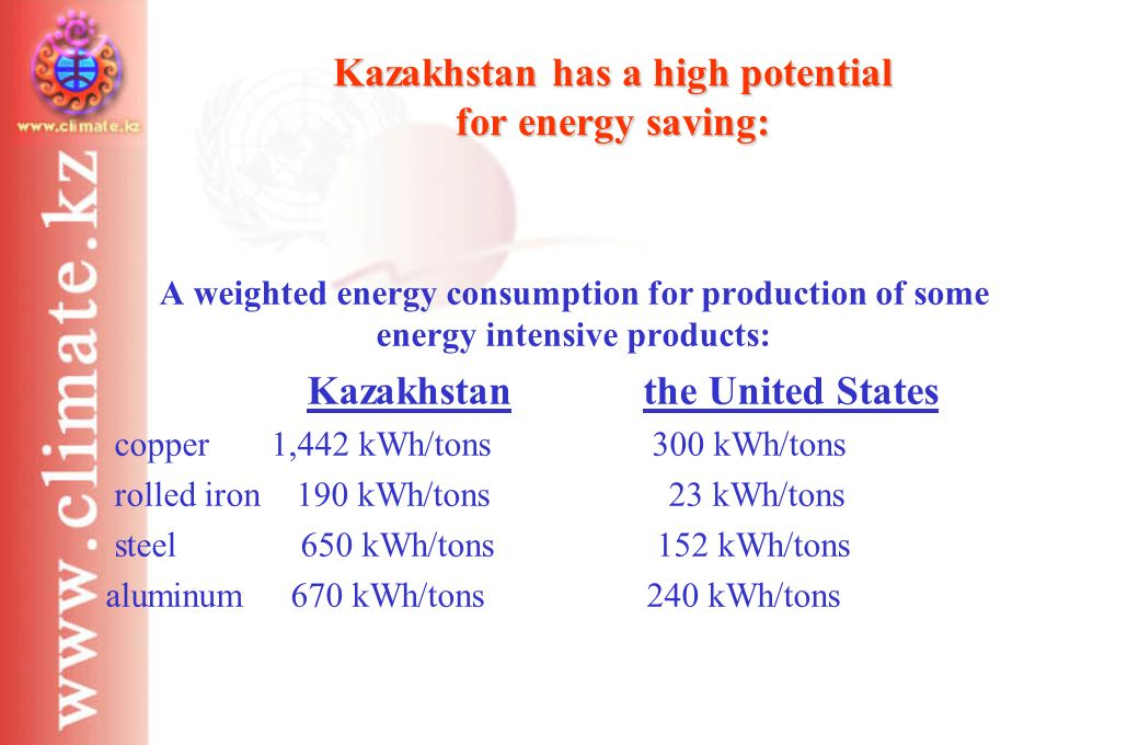 Kazakhstan has a high potential for energy saving: A weighted energy consumption for production of some energy intensive products: Kazakhstan the United States copper 1,442 kWh/tons 300 kWh/tons rolled iron 190 kWh/tons 23 kWh/tons steel 650 kWh/tons 152 kWh/tons aluminum 670 kWh/tons 240 kWh/tons