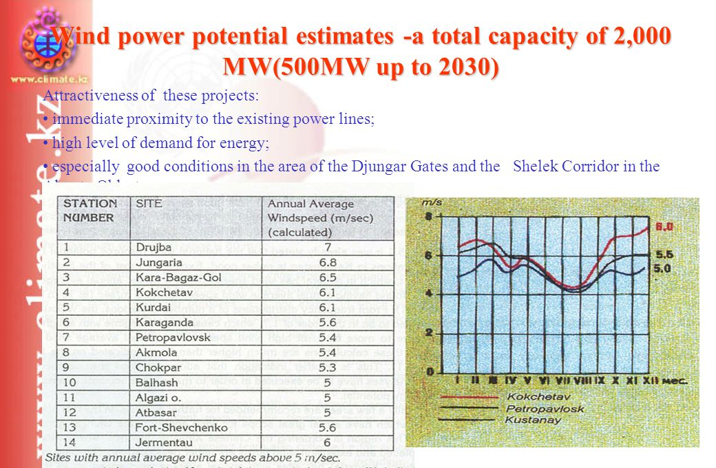 Wind power potential estimates -a total capacity of 2,000 МW(500MW up to 2030) Attractiveness of these projects: immediate proximity to the existing power lines; high level of demand for energy; especially good conditions in the area of the Djungar Gates and the Shelek Corridor in the Almaty Oblast