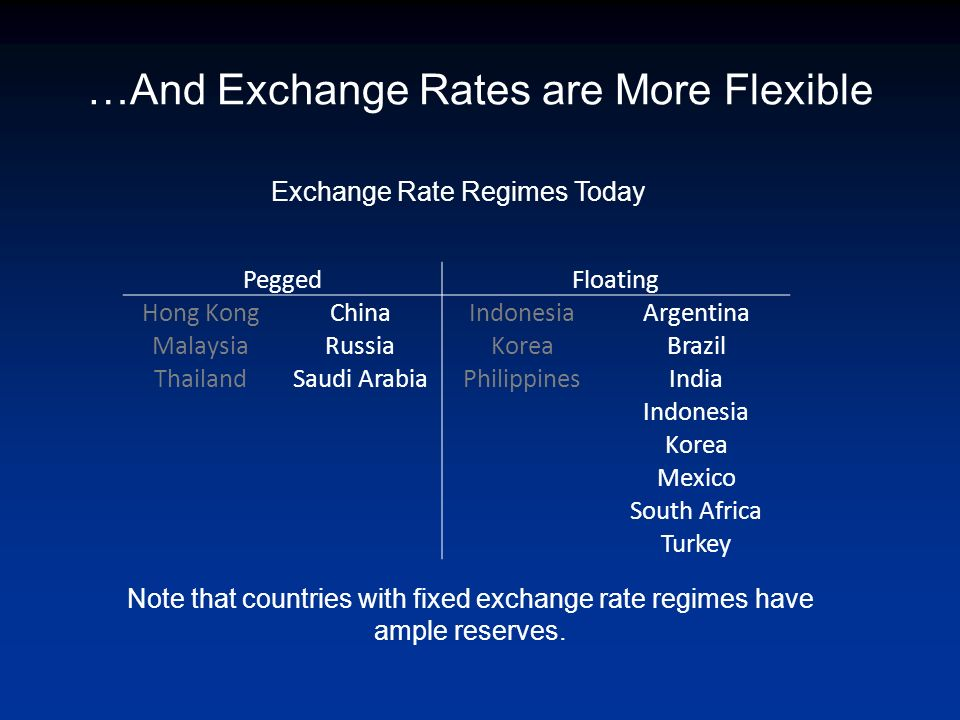 …And Exchange Rates are More Flexible PeggedFloating Hong KongChinaIndonesiaArgentina MalaysiaRussiaKoreaBrazil ThailandSaudi ArabiaPhilippinesIndia Indonesia Korea Mexico South Africa Turkey Exchange Rate Regimes Today Note that countries with fixed exchange rate regimes have ample reserves.