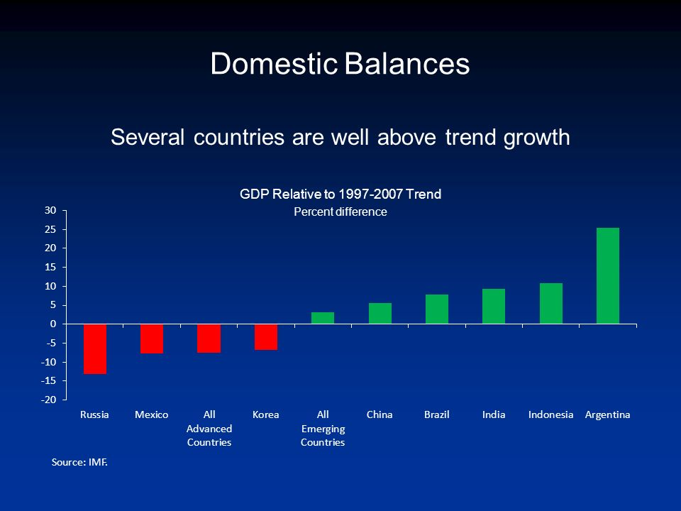 Domestic Balances Several countries are well above trend growth GDP Relative to 1997-2007 Trend Percent difference Source: IMF.