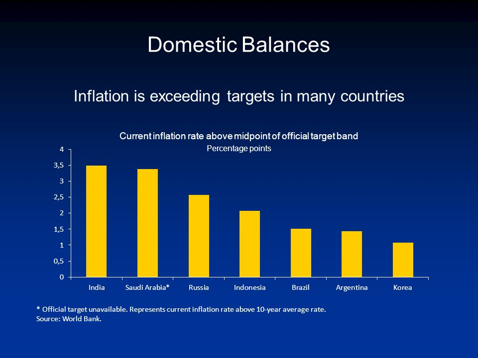 Domestic Balances Inflation is exceeding targets in many countries Current inflation rate above midpoint of official target band Percentage points * Official target unavailable.