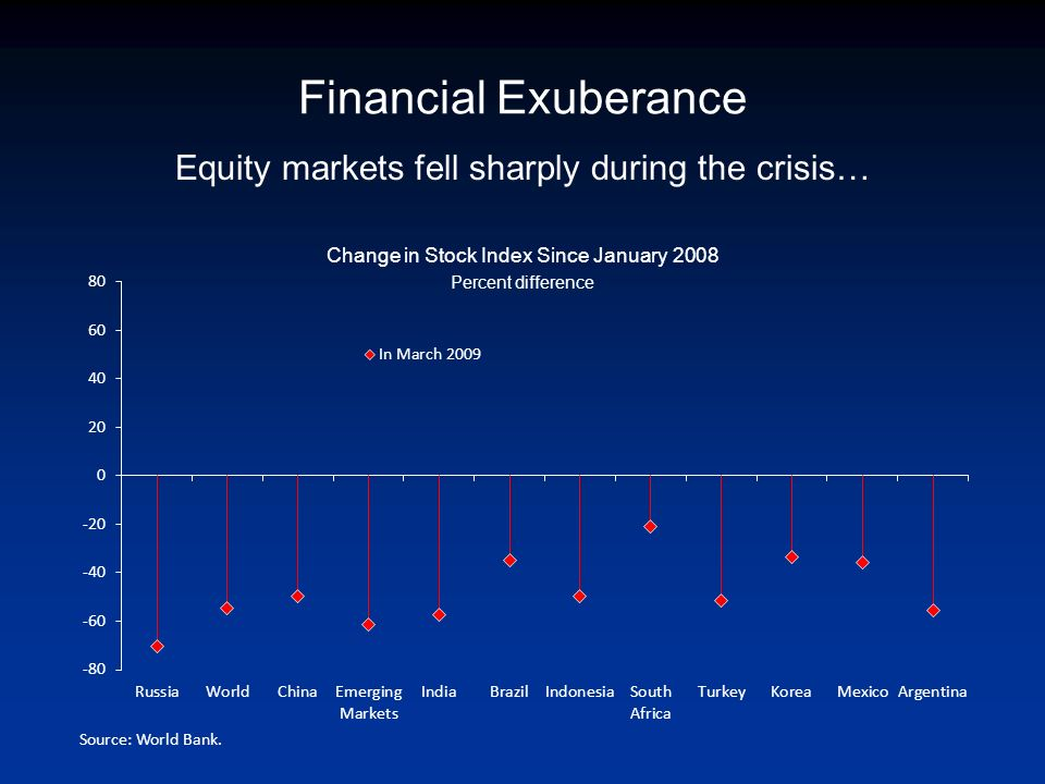 Equity markets fell sharply during the crisis… Change in Stock Index Since January 2008 Percent difference Financial Exuberance Source: World Bank.