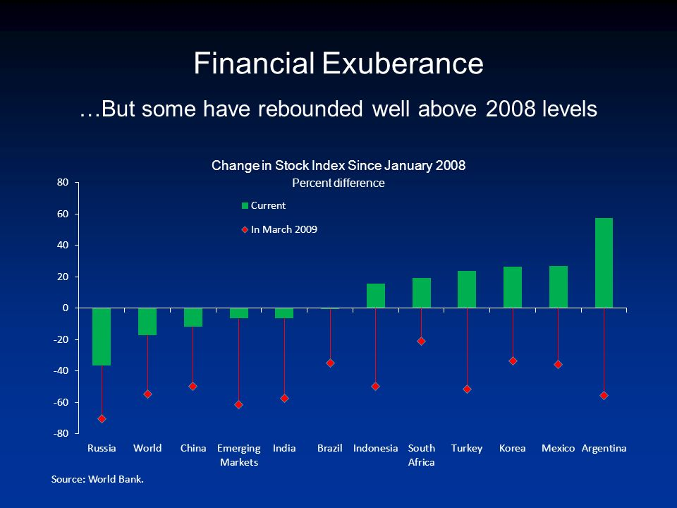 Financial Exuberance …But some have rebounded well above 2008 levels Change in Stock Index Since January 2008 Percent difference Source: World Bank.