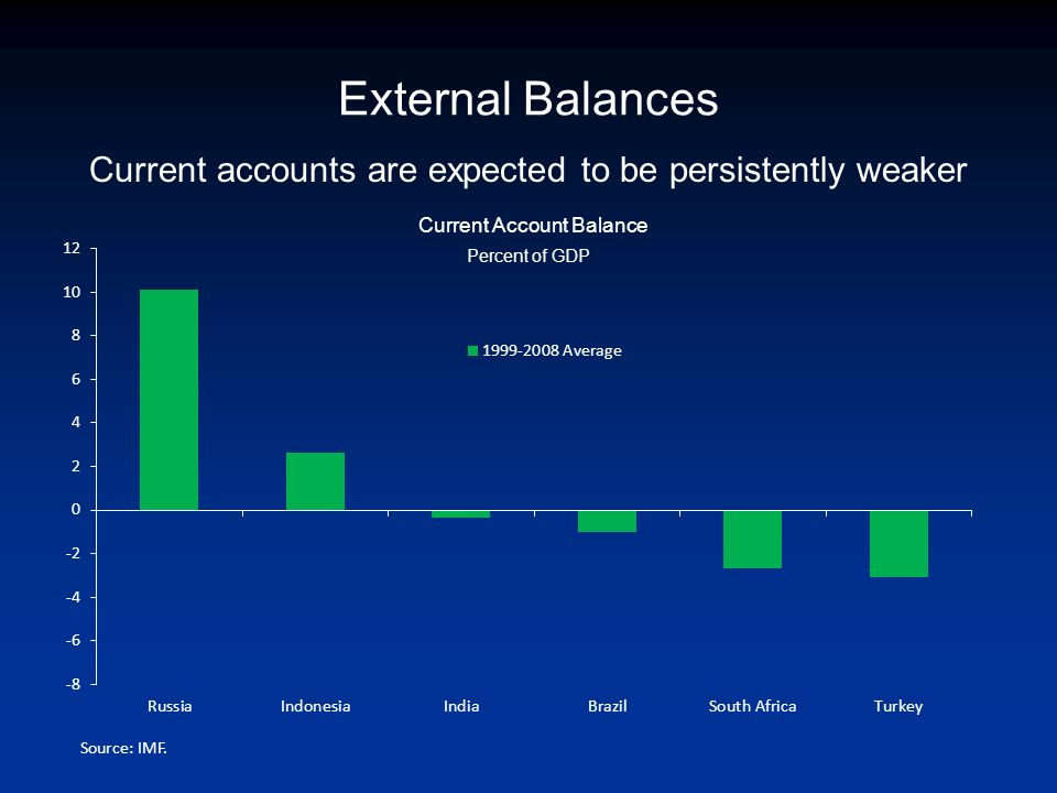 Current accounts are expected to be persistently weaker Current Account Balance Percent of GDP External Balances Source: IMF.