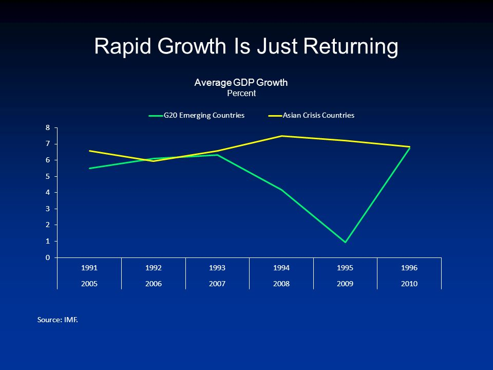 Rapid Growth Is Just Returning Source: IMF. Average GDP Growth Percent