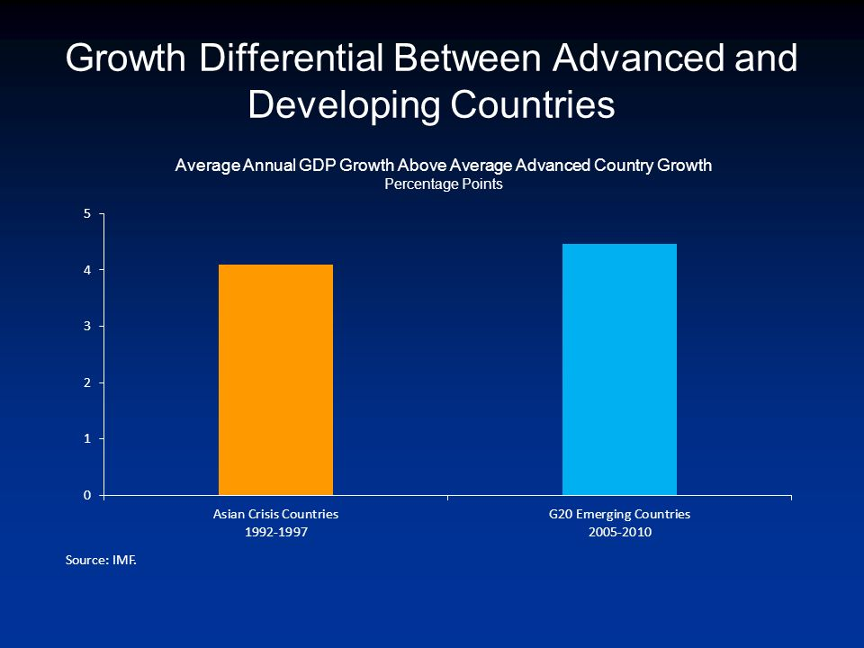 Growth Differential Between Advanced and Developing Countries Source: IMF.