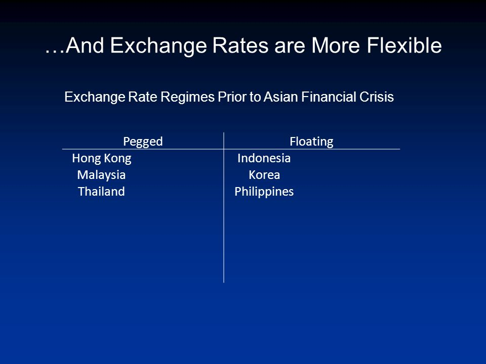 …And Exchange Rates are More Flexible PeggedFloating Hong KongIndonesia MalaysiaKorea ThailandPhilippines Exchange Rate Regimes Prior to Asian Financial Crisis