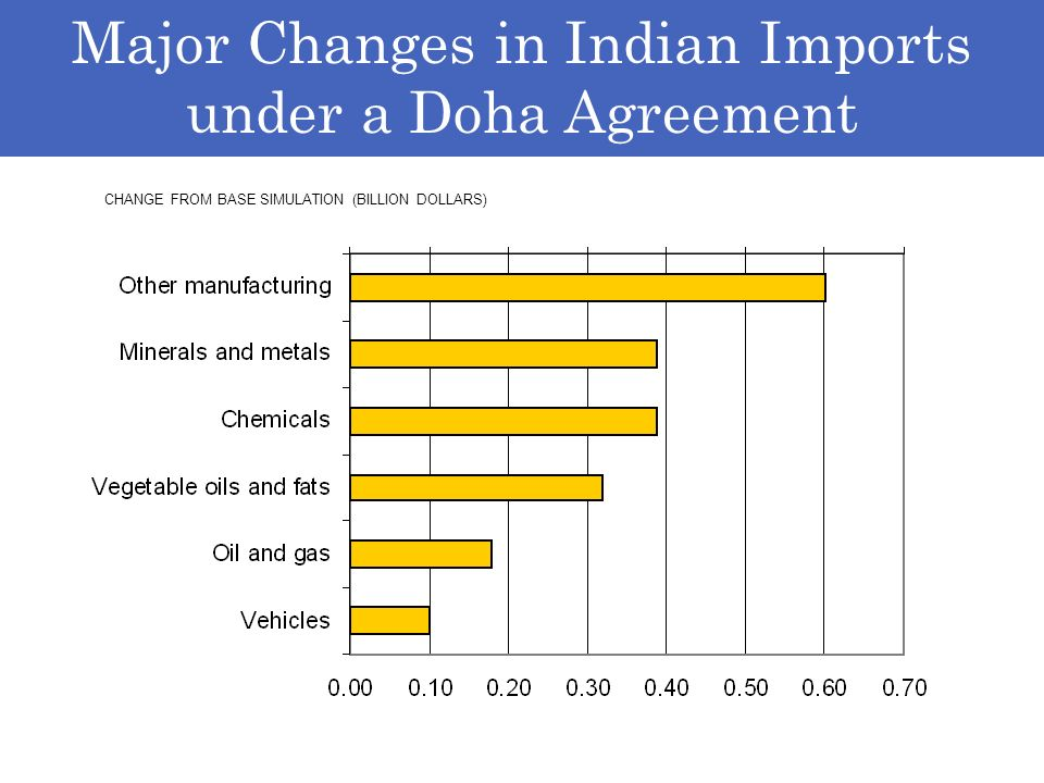 Major Changes in Indian Imports under a Doha Agreement CHANGE FROM BASE SIMULATION (BILLION DOLLARS)