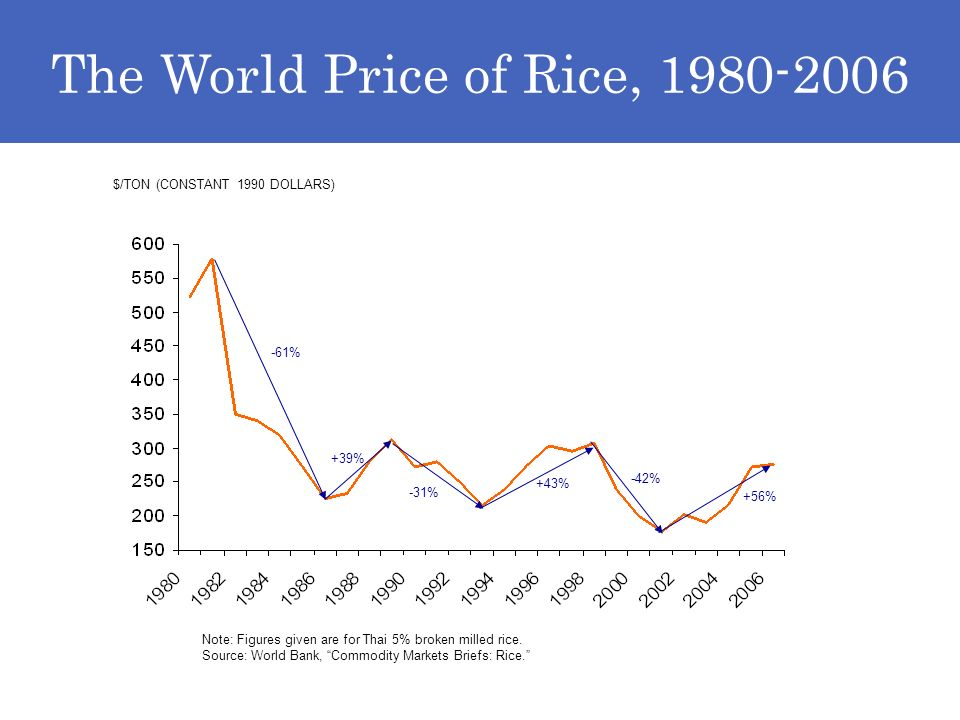 The World Price of Rice, 1980-2006 $/TON (CONSTANT 1990 DOLLARS) Note: Figures given are for Thai 5% broken milled rice.