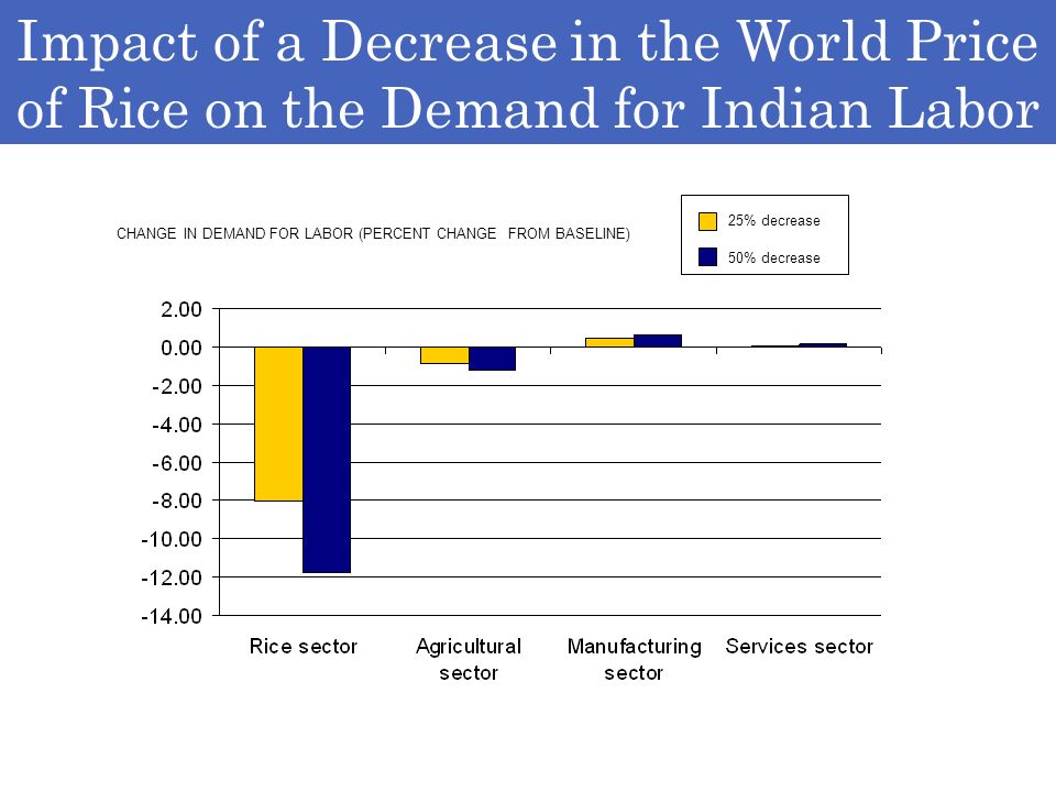 Rice, 50% decrease, urban Impact of a Decrease in the World Price of Rice on the Demand for Indian Labor 25% decrease 50% decrease CHANGE IN DEMAND FOR LABOR (PERCENT CHANGE FROM BASELINE)