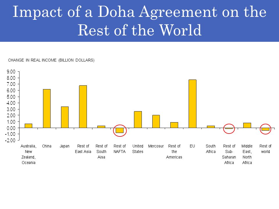 Impact of a Doha Agreement on the Rest of the World CHANGE IN REAL INCOME (BILLION DOLLARS)