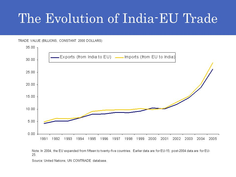 TRADE VALUE (BILLIONS, CONSTANT 2000 DOLLARS) Note: In 2004, the EU expanded from fifteen to twenty-five countries.
