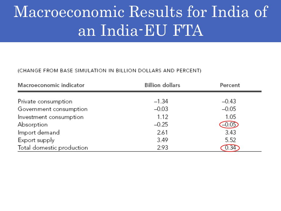 Macroeconomic Results for India of an India-EU FTA