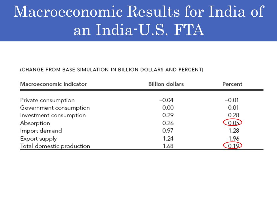 Macroeconomic Results for India of an India-U.S. FTA