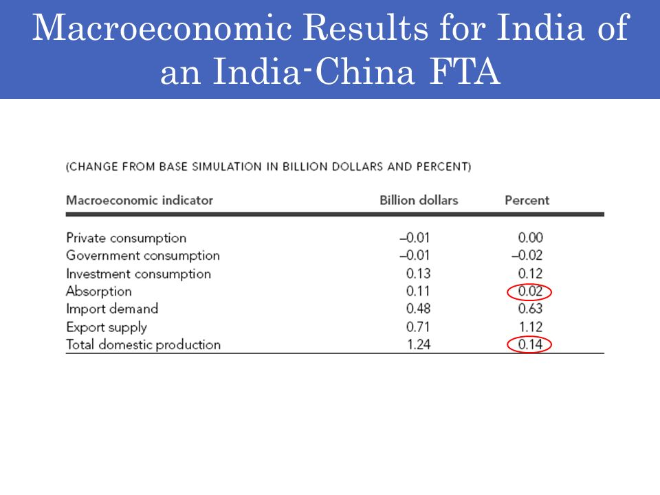 Macroeconomic Results for India of an India-China FTA