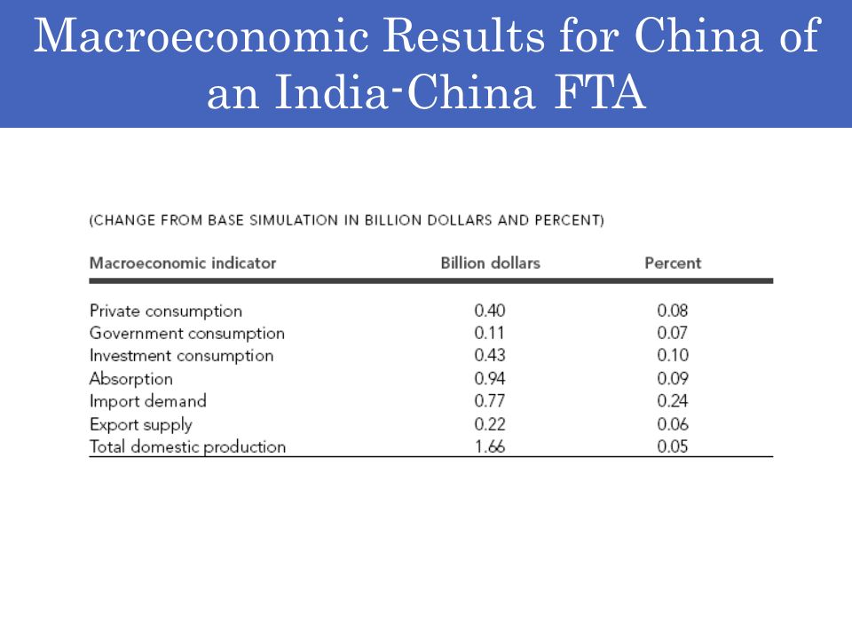 Macroeconomic Results for China of an India-China FTA