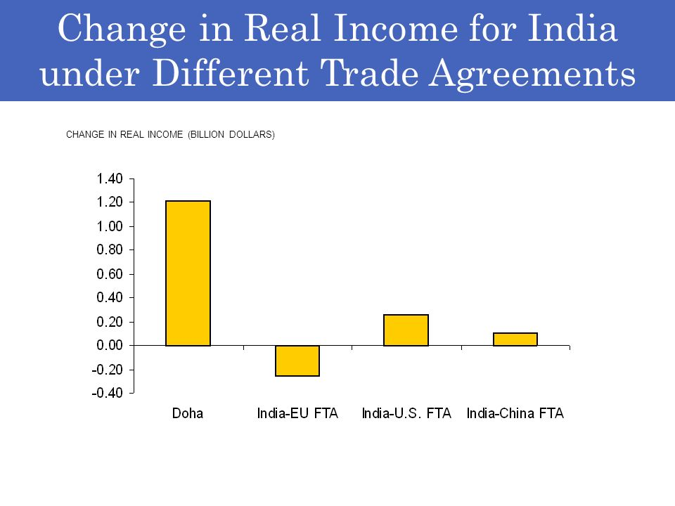 Change in Real Income for India under Different Trade Agreements CHANGE IN REAL INCOME (BILLION DOLLARS)