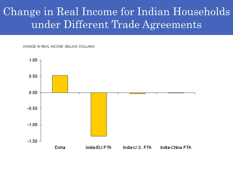 Change in Real Income for Indian Households under Different Trade Agreements