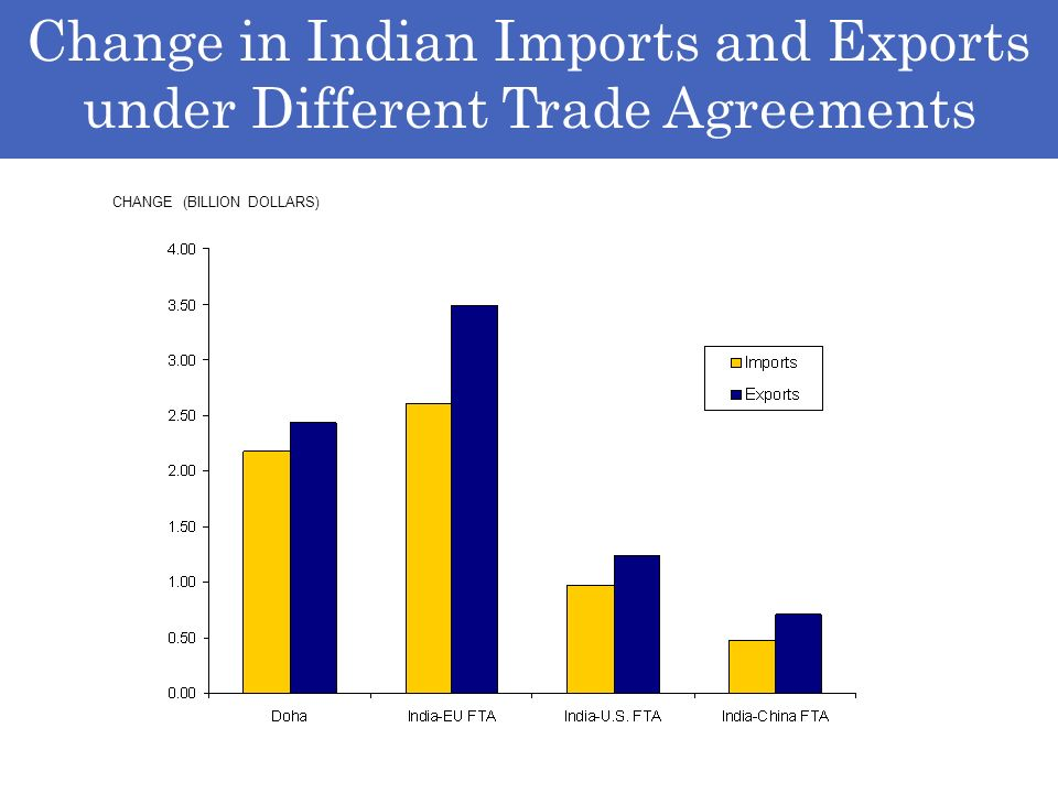 Change in Indian Imports and Exports under Different Trade Agreements CHANGE (BILLION DOLLARS)