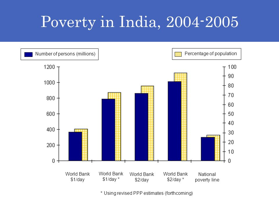 Poverty in India, 2004-2005 World Bank $1/day World Bank $1/day * World Bank $2/day World Bank $2/day * National poverty line * Using revised PPP estimates (forthcoming) Number of persons (millions) Percentage of population