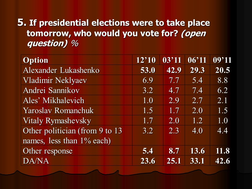 5. If presidential elections were to take place tomorrow, who would you vote for.