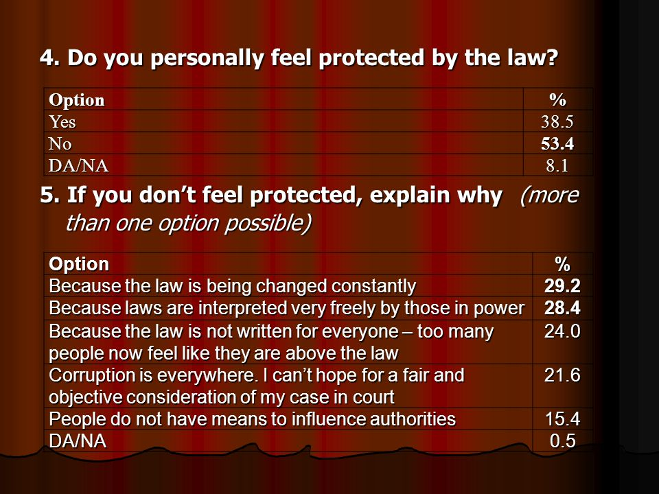 4. Do you personally feel protected by the law. 5.