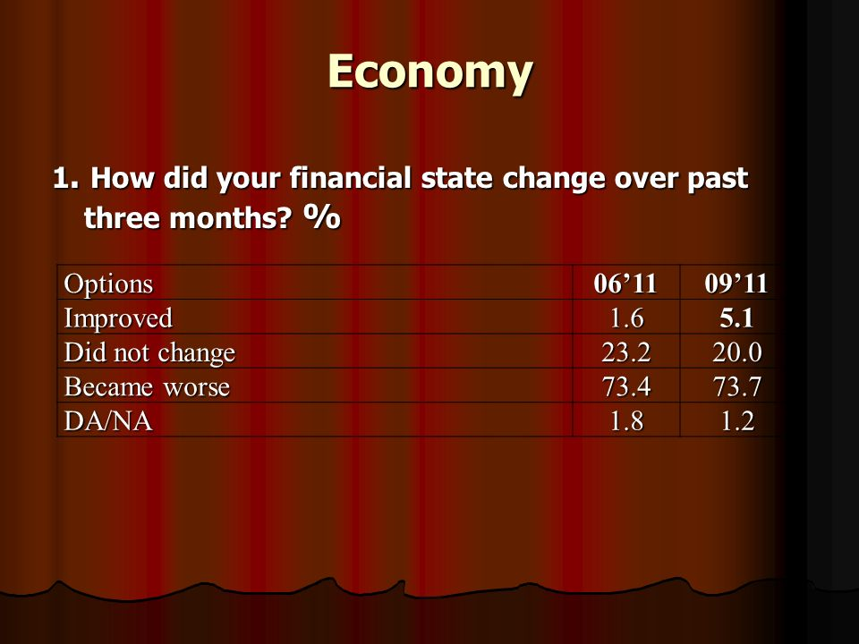 Economy 1. How did your financial state change over past three months.