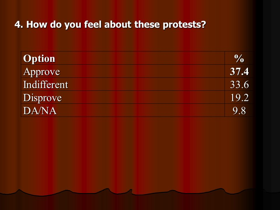 4. How do you feel about these protests Option%Approve37.4 Indifferent33.6 Disprove19.2 DA/NA9.8