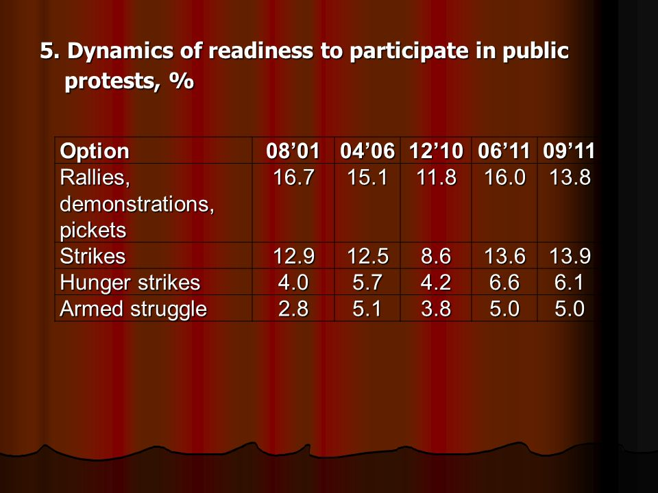 5. Dynamics of readiness to participate in public protests, % 5.