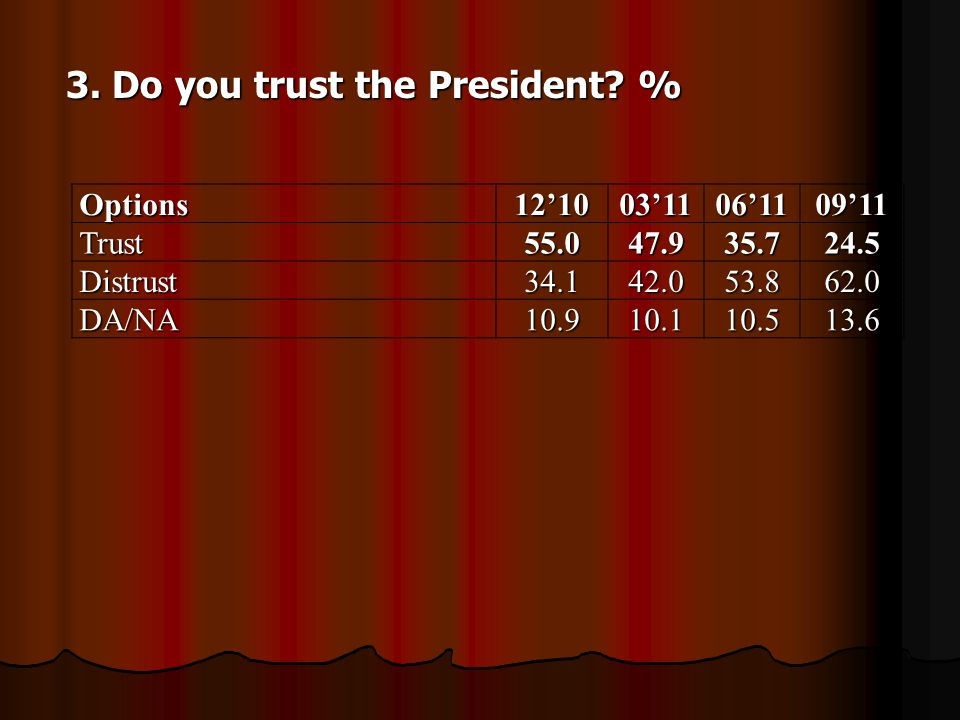 3. Do you trust the President.