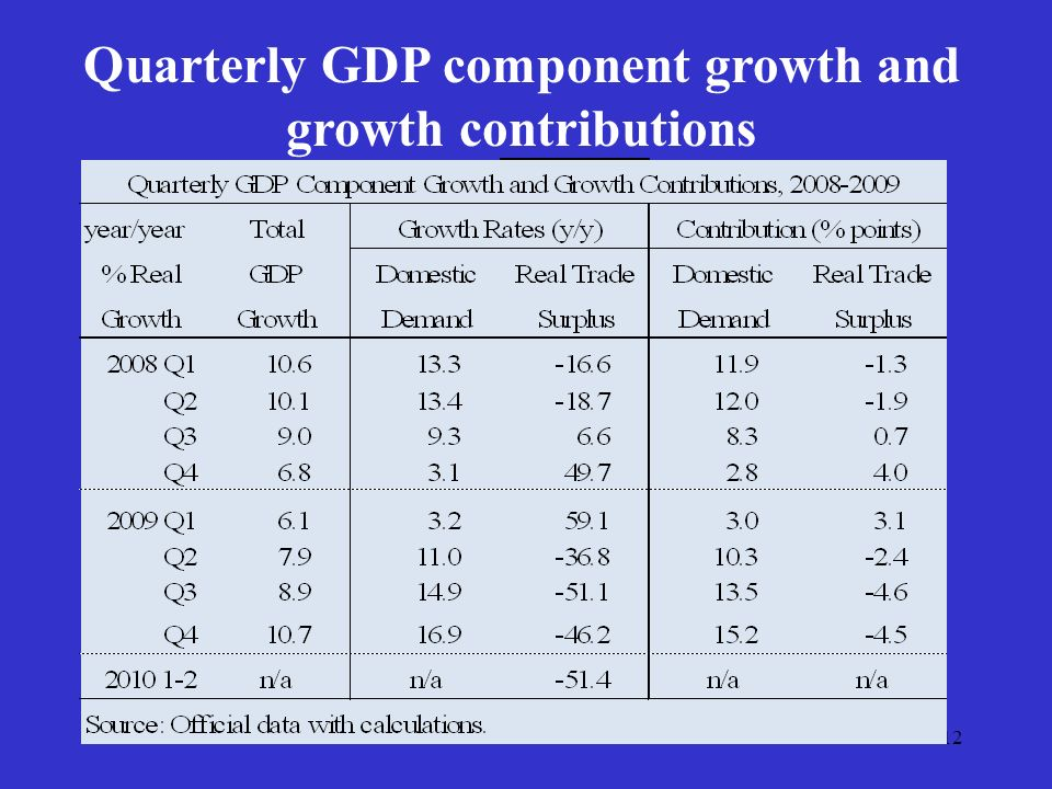 12 Quarterly GDP component growth and growth contributions