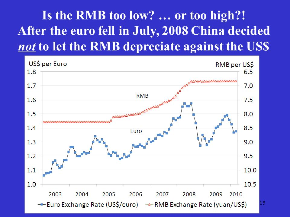 15 Is the RMB too low. … or too high .