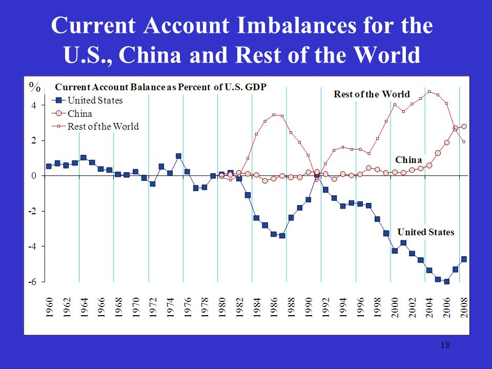 18 Current Account Imbalances for the U.S., China and Rest of the World