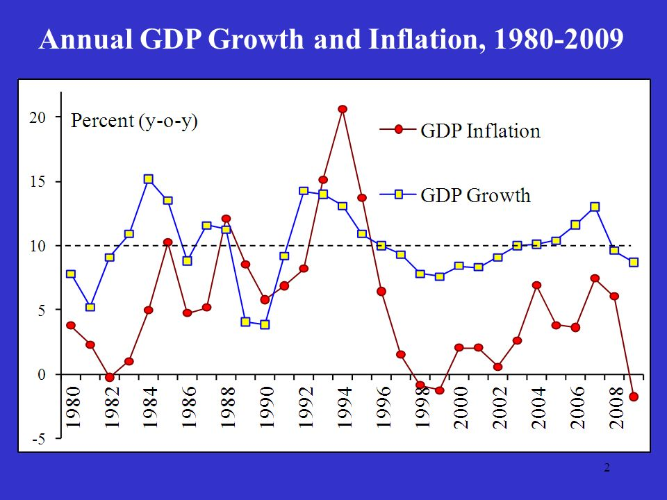 2 Annual GDP Growth and Inflation, 1980-2009