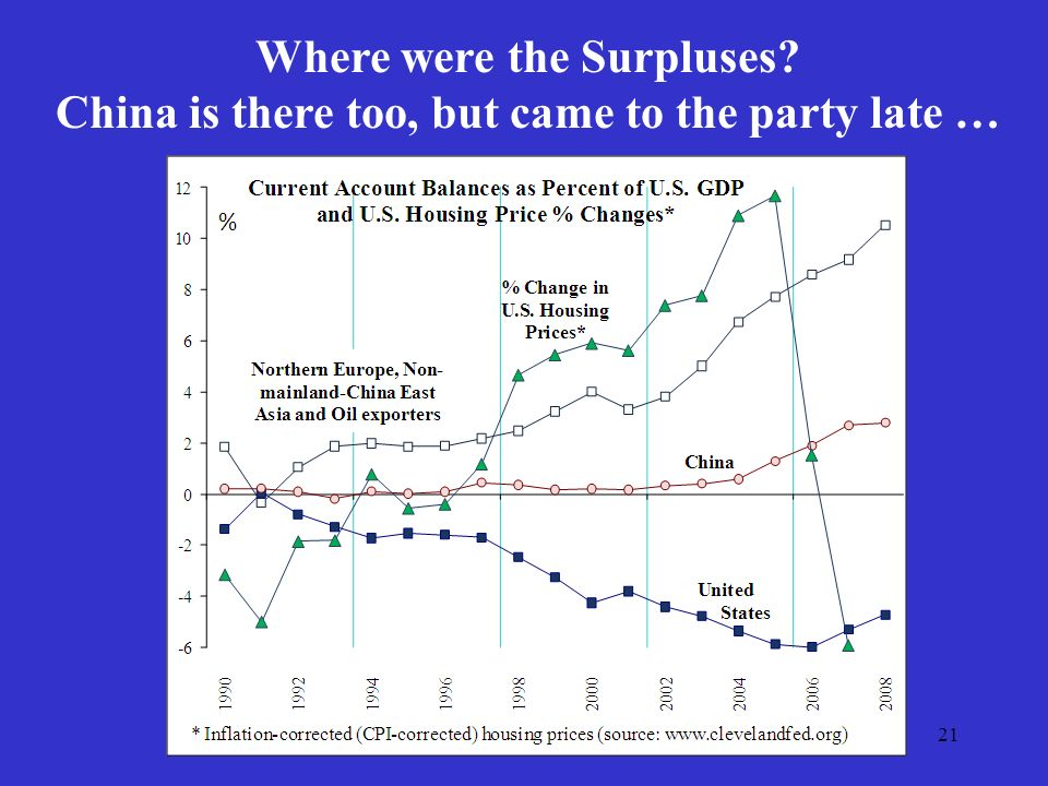 21 Where were the Surpluses China is there too, but came to the party late …