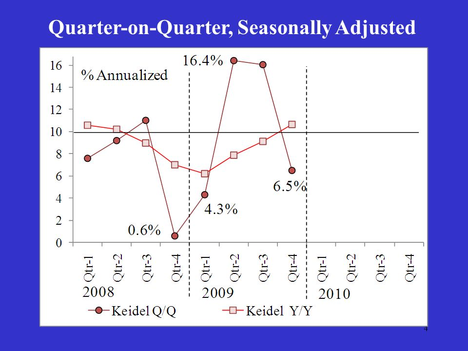 4 Quarter-on-Quarter, Seasonally Adjusted