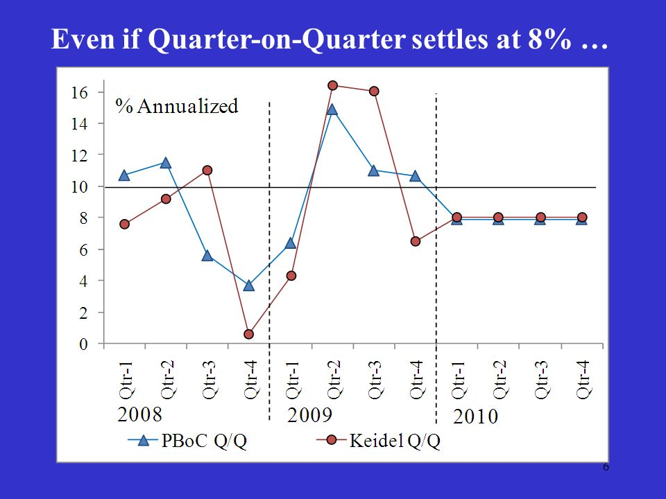 6 Even if Quarter-on-Quarter settles at 8% …