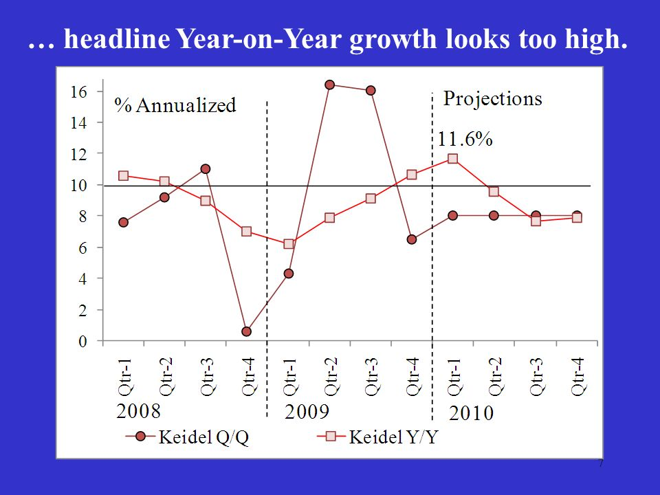 7 … headline Year-on-Year growth looks too high.