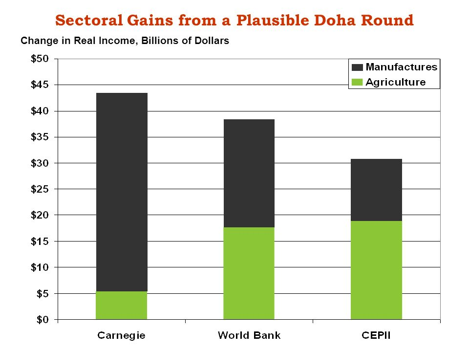 Sectoral Gains from a Plausible Doha Round Change in Real Income, Billions of Dollars