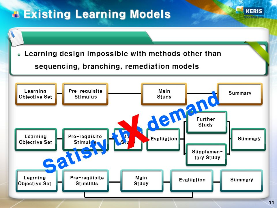 11 Intro Pre-requisite Stimulus Main Study Summary Learning Objective Set Main Study Summary Learning Objective Set Main Study Evaluation Learning Objective Set Pre-requisite Stimulus Further Study Supplemen- tary Study Summary Pre-requisite Stimulus Evaluation Existing Learning Models Existing Learning Models Satisfy the demand Learning design impossible with methods other than sequencing, branching, remediation models X
