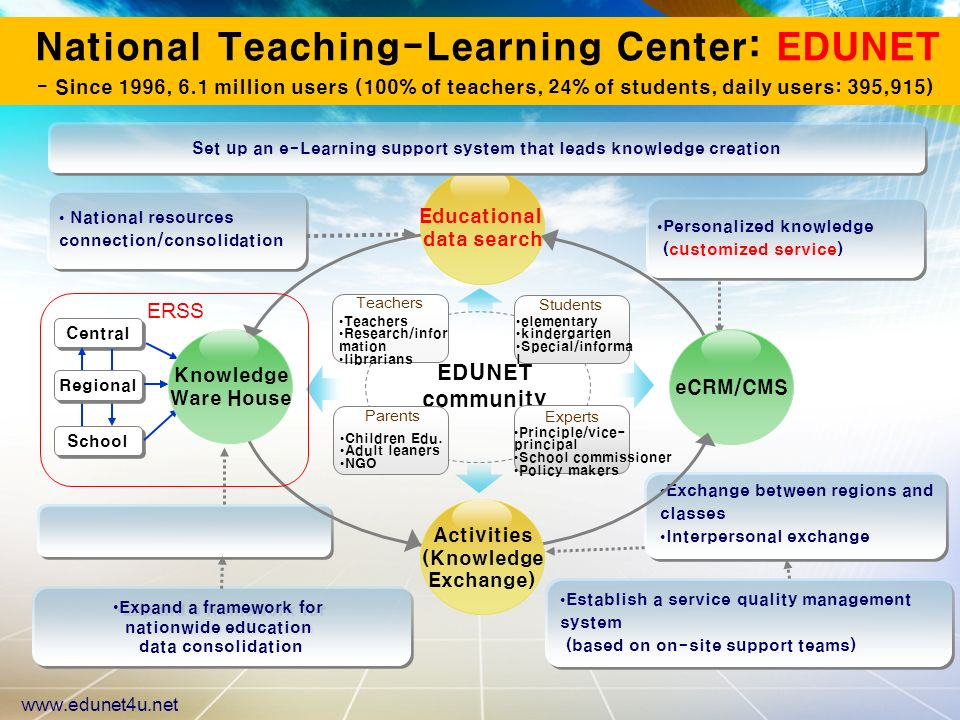 National Teaching-Learning Center: EDUNET - Since 1996, 6.1 million users (100% of teachers, 24% of students, daily users: 395,915) www.edunet4u.net Personalized knowledge (customized service) Exchange between regions and classes Interpersonal exchange National resources connection/consolidation Central Regional School EDUNET community Teachers Students Parents Experts Teachers Research/infor mation librarians elementary kindergarten Special/informa l Children Edu.