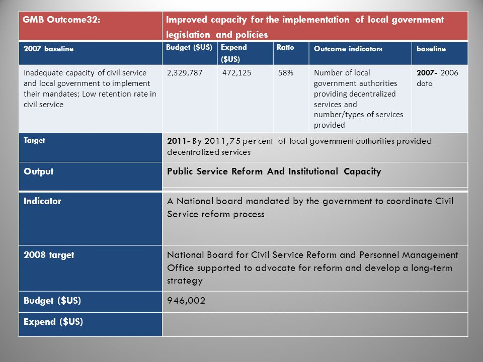 GMB Outcome32: Improved capacity for the implementation of local government legislation and policies 2007 baseline Budget ($US) Expend ($US) Ratio Outcome indicatorsbaseline Inadequate capacity of civil service and local government to implement their mandates; Low retention rate in civil service 2,329,787472,12558%Number of local government authorities providing decentralized services and number/types of services provided 2007- 2006 data Target 2011- By 2011, 75 per cent of local government authorities provided decentralized services OutputPublic Service Reform And Institutional Capacity IndicatorA National board mandated by the government to coordinate Civil Service reform process 2008 targetNational Board for Civil Service Reform and Personnel Management Office supported to advocate for reform and develop a long-term strategy Budget ($US)946,002 Expend ($US) 10