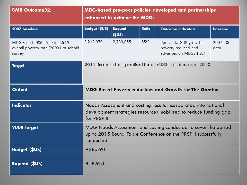 GMB Outcome32: MDG-based pro-poor policies developed and partnerships enhanced to achieve the MDGs 2007 baseline Budget ($US) Expend ($US) Ratio Outcome indicatorsbaseline MDG Based PRSP Prepared,61% overall poverty rate (2003 Household survey 3,212,0702,739,05585% Per capita GDP growth, poverty reduced and advances on MDGs 1,3,7 2007-2005 data Target 2011- increase being realised for all MDG indicators as of 2010 OutputMDG Based Poverty reduction and Growth for The Gambia IndicatorNeeds Assessment and costing results incorporated into national development strategies resources mobilised to reduce funding gap for PRSP II 2008 targetMDG Needs Assessment and costing conducted to cover the period up to 2015 Round Table Conference on the PRSP II successfully conducted Budget ($US)928,590 Expend ($US)818,951 2