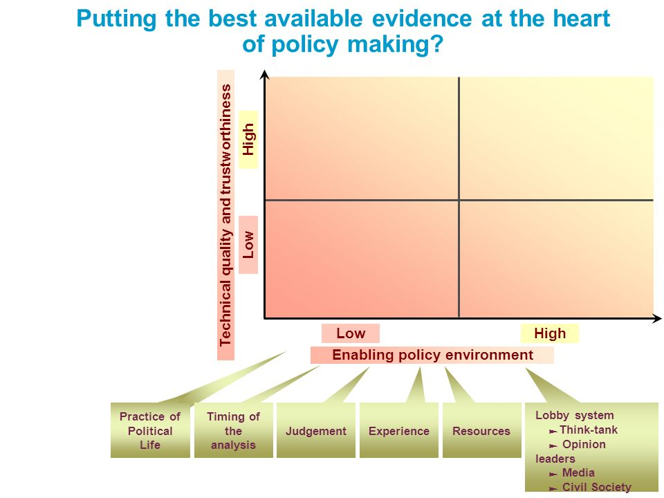 Putting the best available evidence at the heart of policy making.