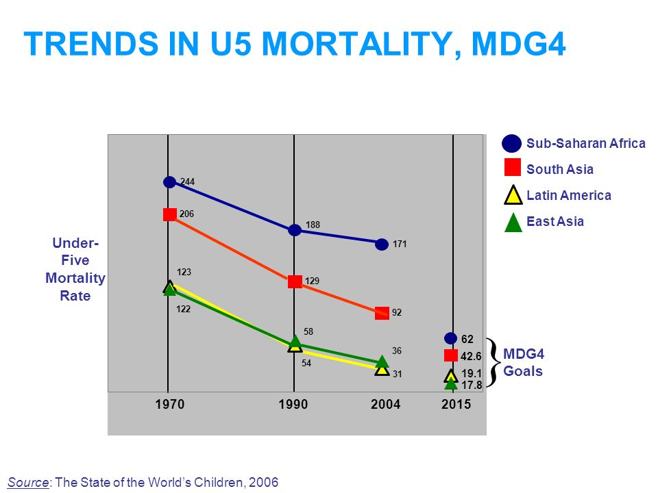 TRENDS IN U5 MORTALITY, MDG4 Sub-Saharan Africa South Asia Latin America East Asia Under- Five Mortality Rate 244 188 171 62 206 129 92 42.6 122 54 31 17.8 123 58 36 19.1 1970 1990 2004 2015 } MDG4 Goals Source: The State of the Worlds Children, 2006
