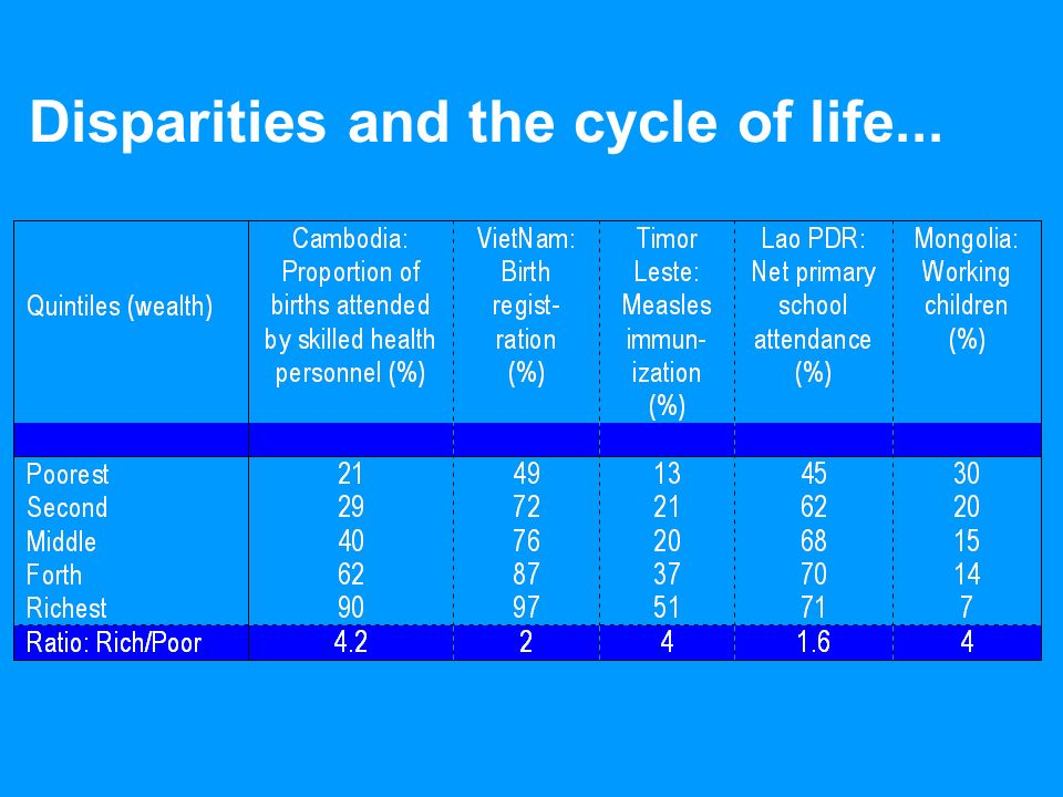 Disparities and the cycle of life...